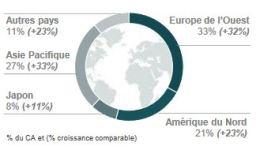 %du CA et croissance mondiale